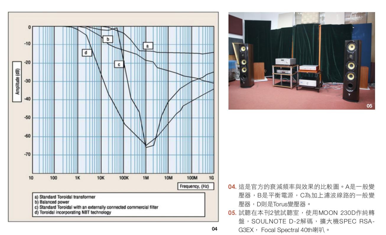官方的衰減頻率與效果的比較圖