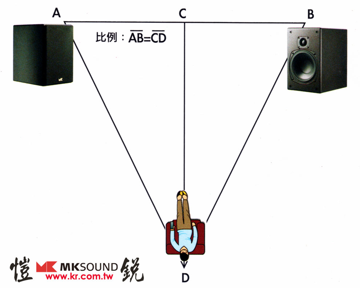 合乎標準聆聽揚聲器的等腰三角形擺位